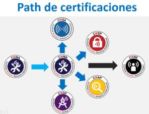 Path de certificaciones CWNP